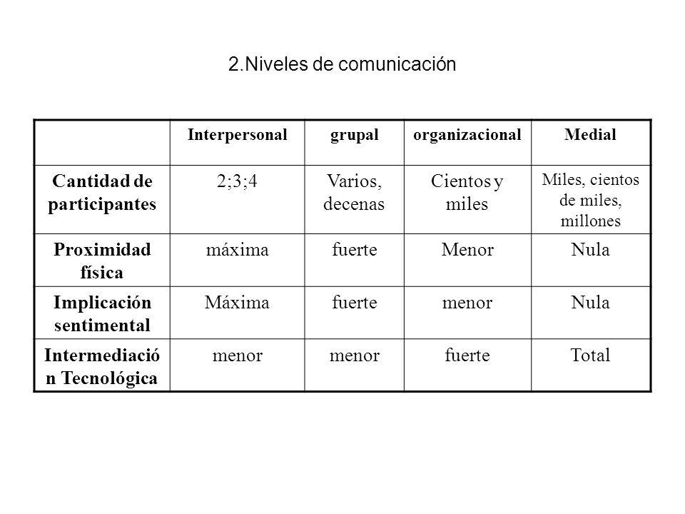 2.Niveles de comunicación