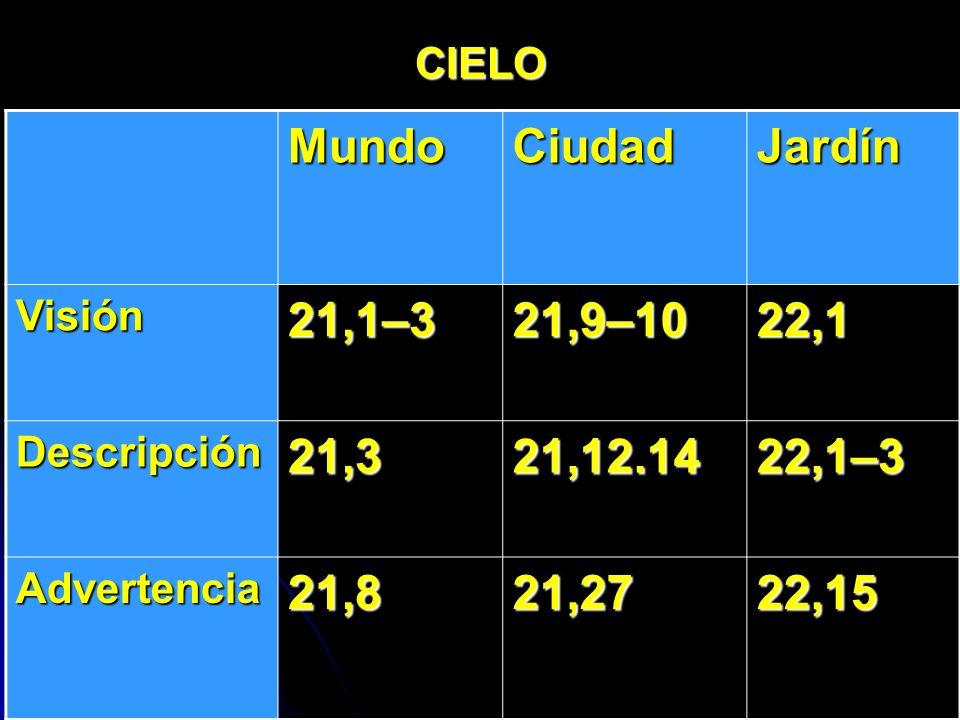 Mundo Ciudad Jardín 21,1–3 21,9–10 22,1 21,3 21,12.14 22,1–3 21,8