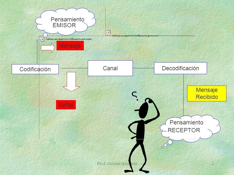 Pensamiento EMISOR Mensaje Canal Decodificación Codificación Mensaje