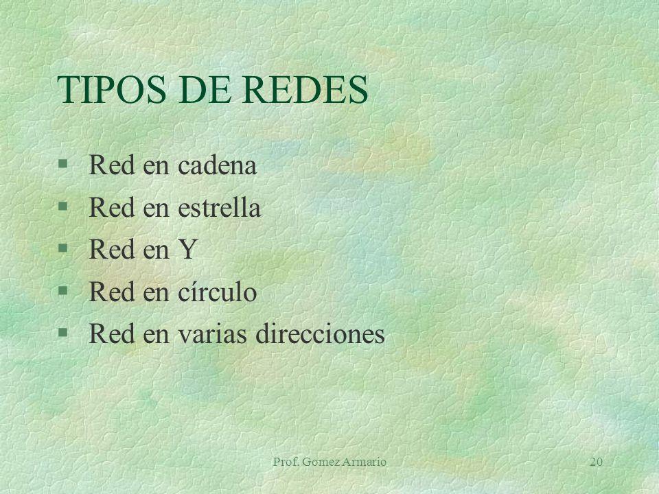 TIPOS DE REDES Red en cadena Red en estrella Red en Y Red en círculo