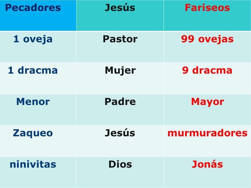 PecadoresJesús. Fariseos. 1 oveja. Pastor. 99 ovejas. 1 dracma. Mujer. 9 dracma. Menor. Padre. Mayor.