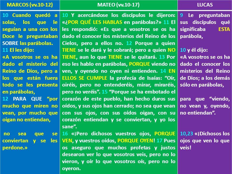 Relevancia del método MARCOS (vv.10-12) MATEO (vv.10-17) LUCAS