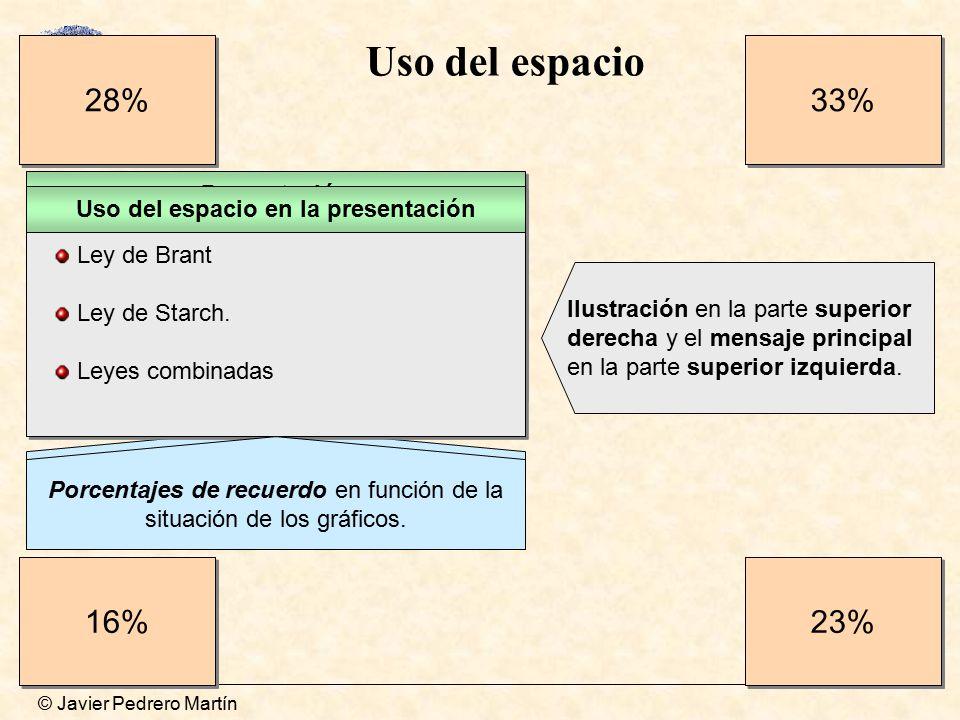 Uso del espacio en la presentación
