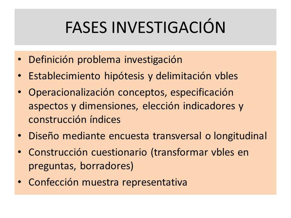 FASES INVESTIGACIÓN Definición problema investigación