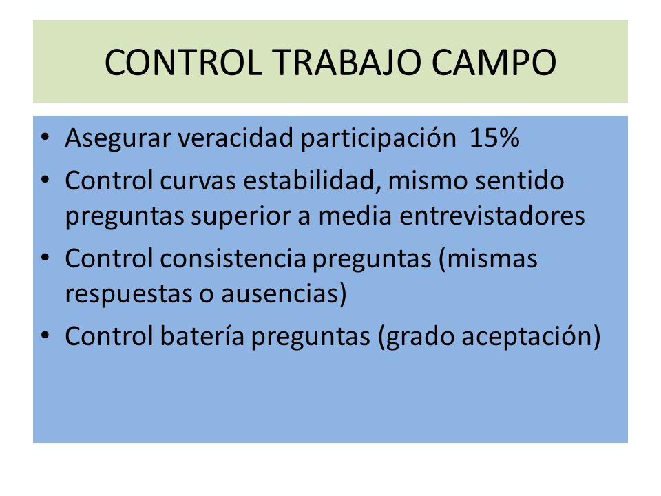 CONTROL TRABAJO CAMPO Asegurar veracidad participación 15%