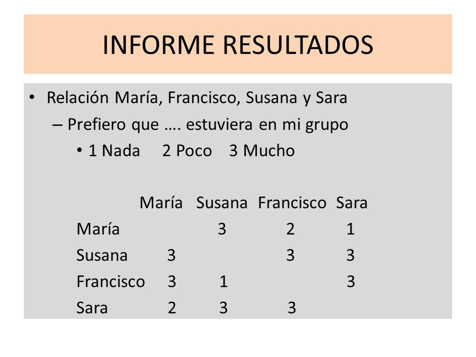 INFORME RESULTADOS Relación María, Francisco, Susana y Sara