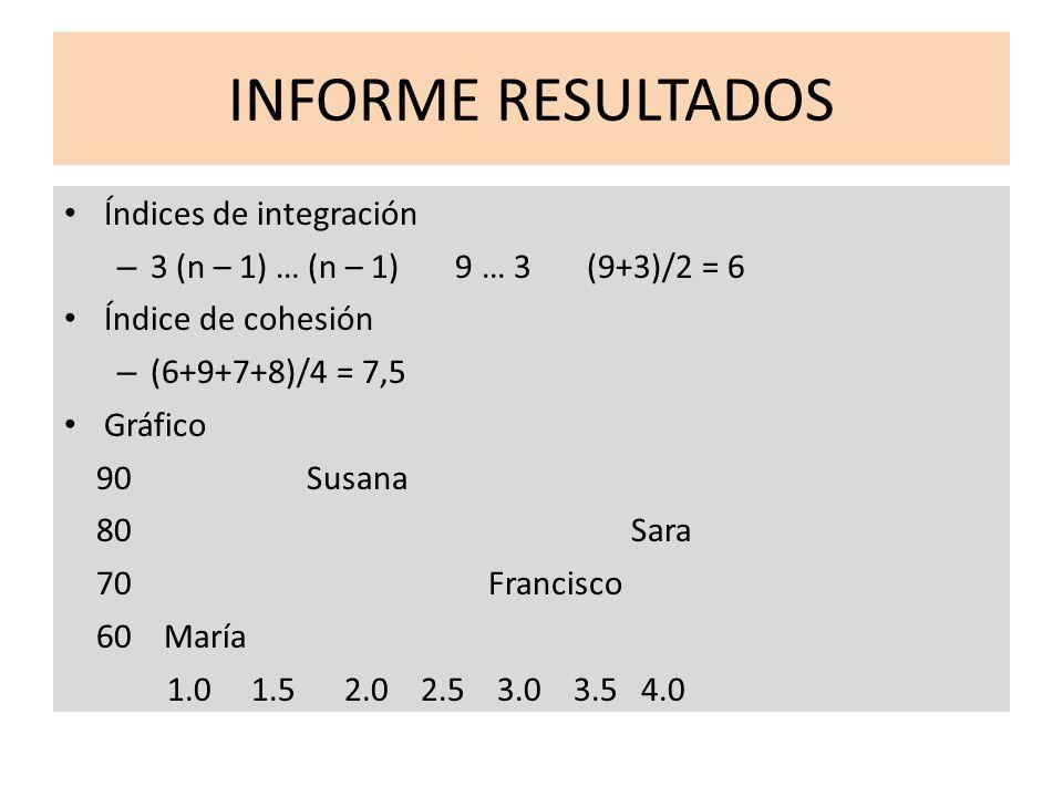 INFORME RESULTADOS Índices de integración
