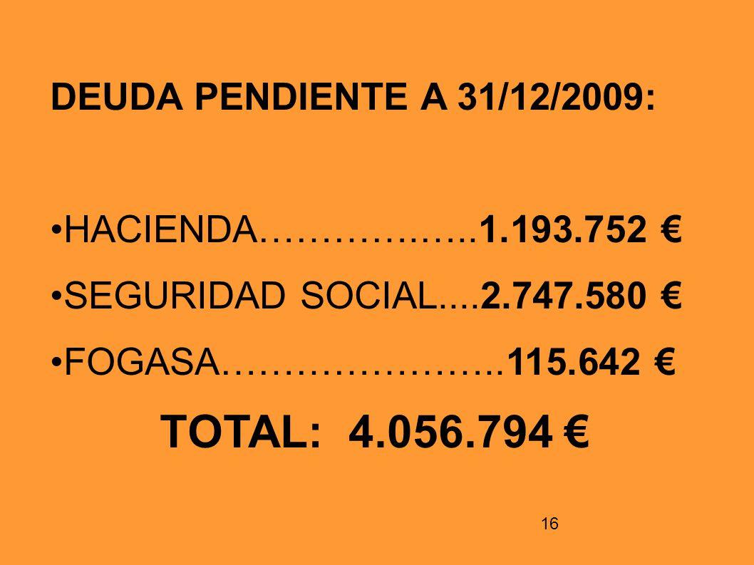TOTAL: 4.056.794 € DEUDA PENDIENTE A 31/12/2009: