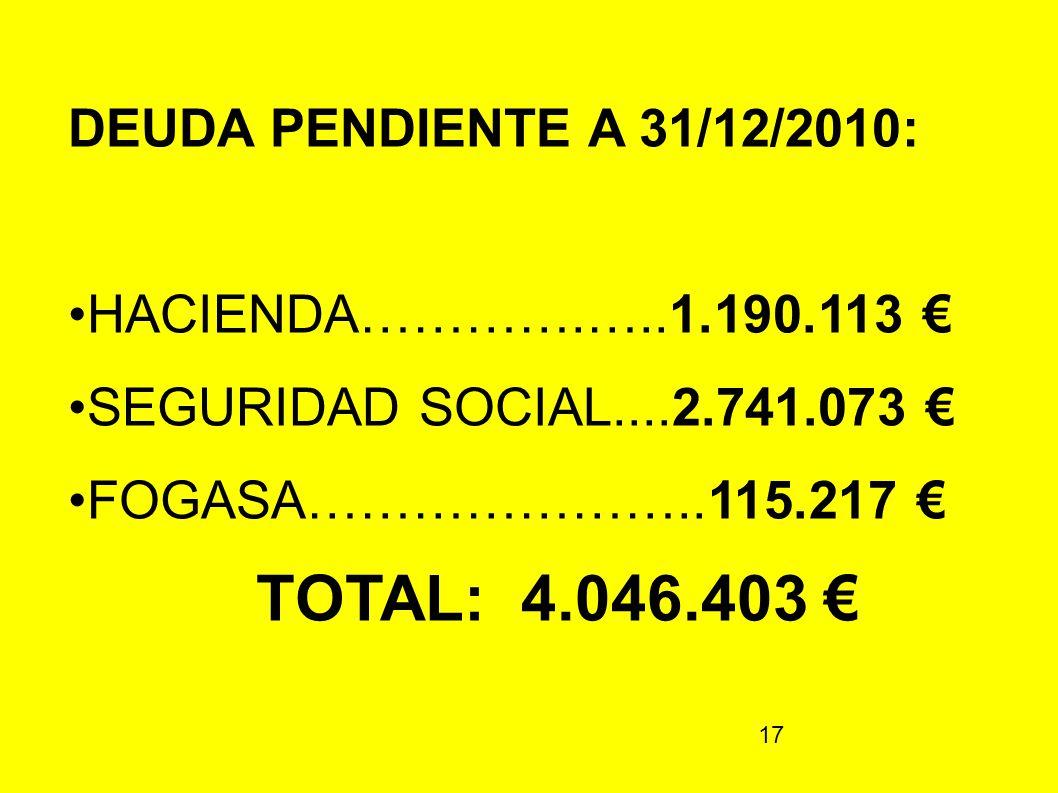 TOTAL: 4.046.403 € DEUDA PENDIENTE A 31/12/2010: