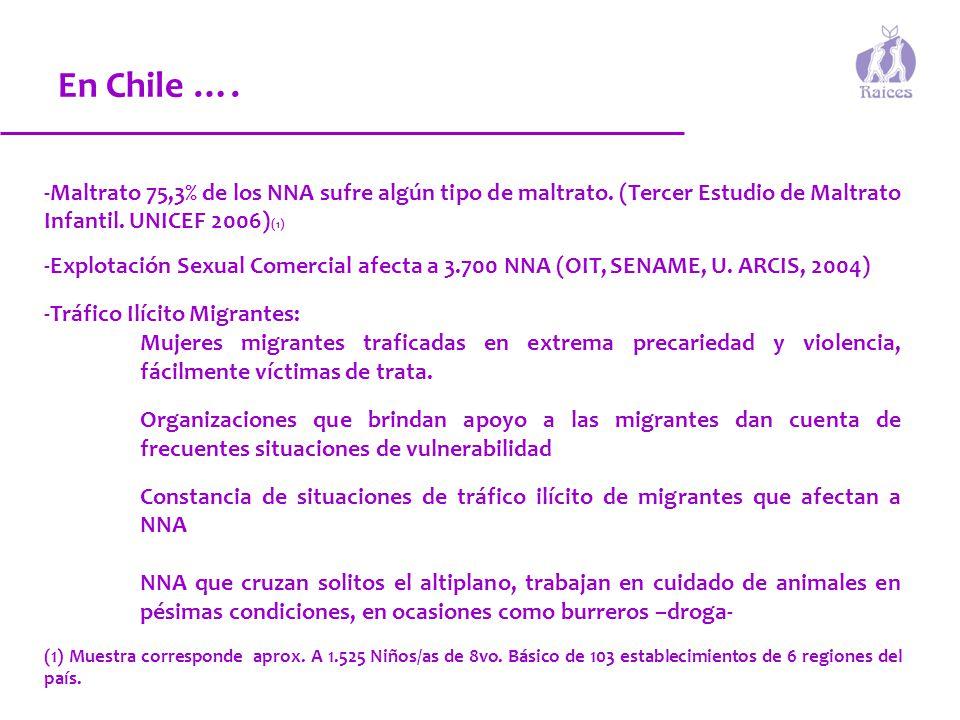 En Chile …. -Maltrato 75,3% de los NNA sufre algún tipo de maltrato. (Tercer Estudio de Maltrato Infantil. UNICEF 2006)(1)