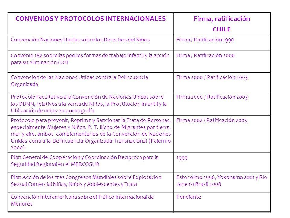 CONVENIOS Y PROTOCOLOS INTERNACIONALES