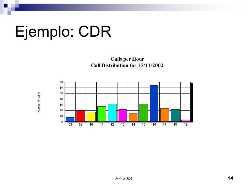 Ejemplo: CDR API 2004