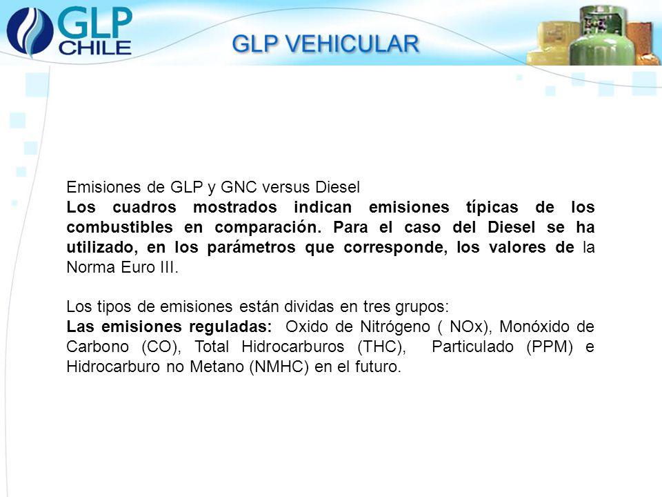 Emisiones de GLP y GNC versus Diesel