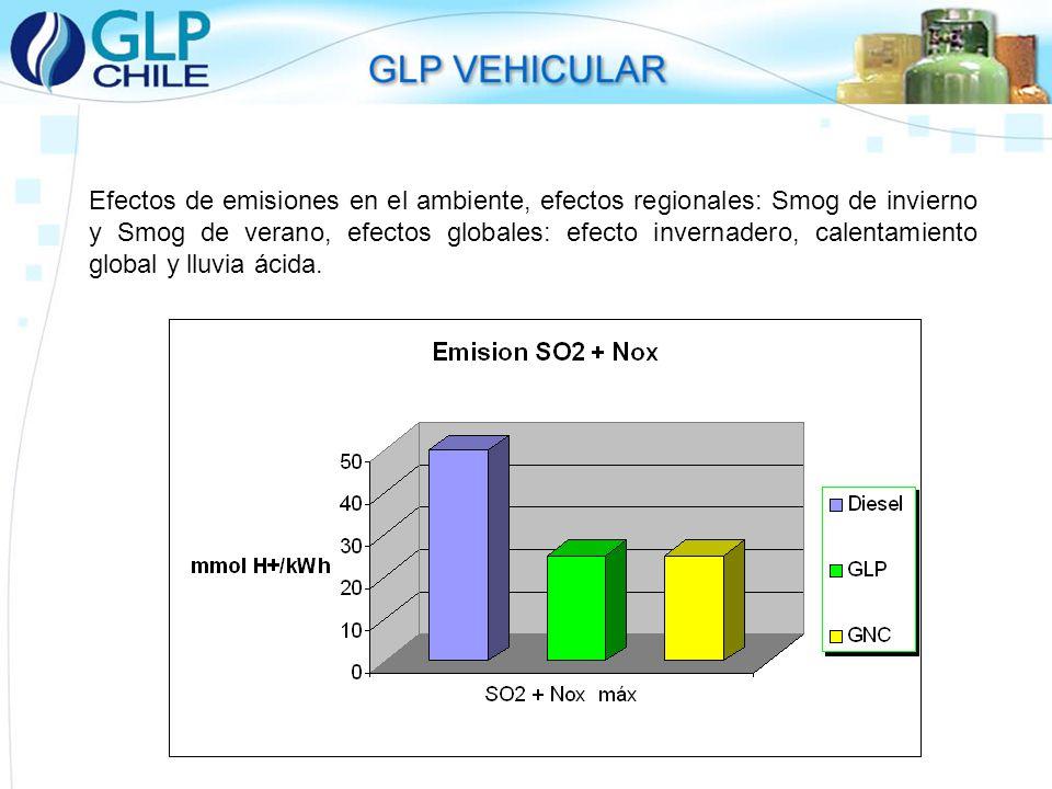 Efectos de emisiones en el ambiente, efectos regionales: Smog de invierno y Smog de verano, efectos globales: efecto invernadero, calentamiento global y lluvia ácida.