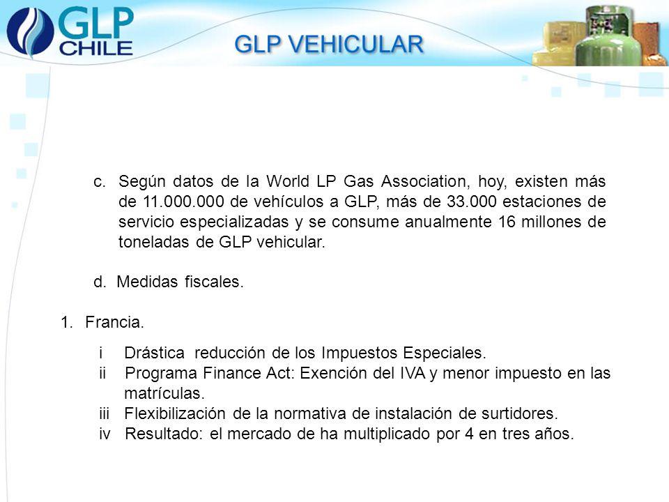 Según datos de la World LP Gas Association, hoy, existen más de 11.000.000 de vehículos a GLP, más de 33.000 estaciones de servicio especializadas y se consume anualmente 16 millones de toneladas de GLP vehicular.