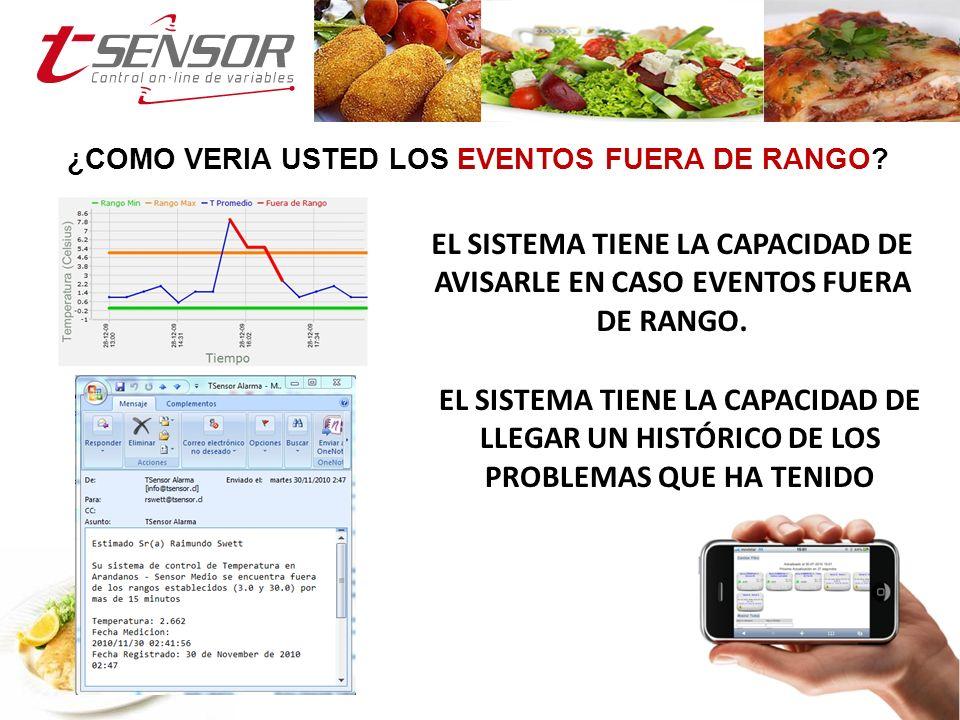 ¿COMO VERIA USTED LOS EVENTOS FUERA DE RANGO