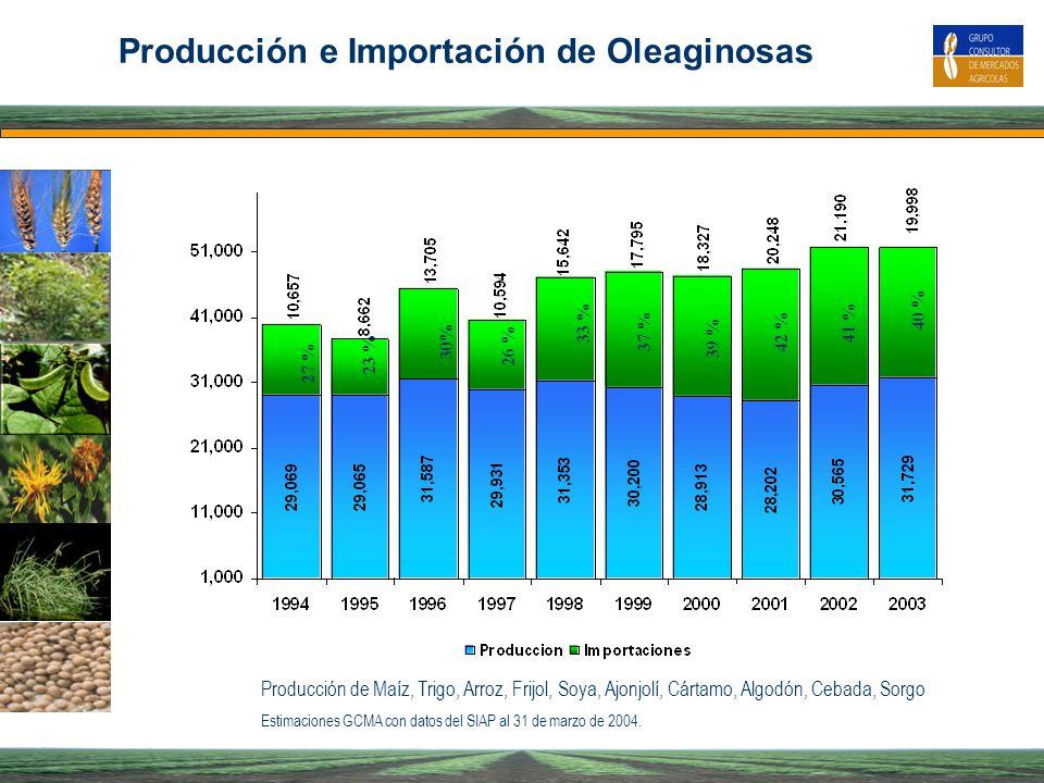 Producción e Importación de Oleaginosas