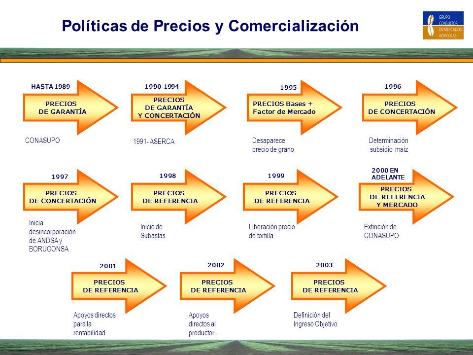Políticas de Precios y Comercialización