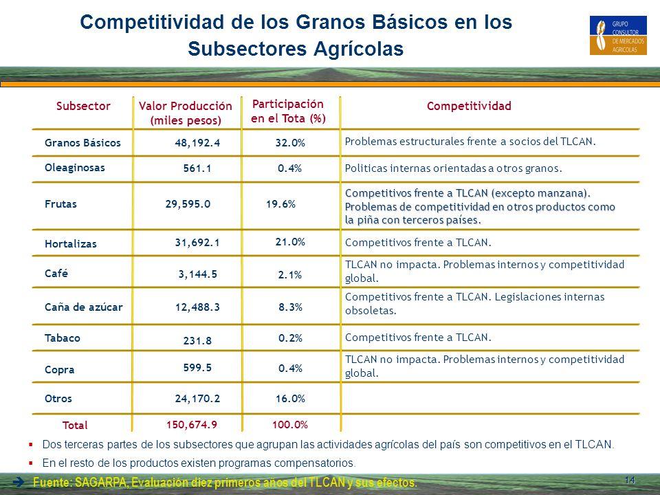Competitividad de los Granos Básicos en los Subsectores Agrícolas