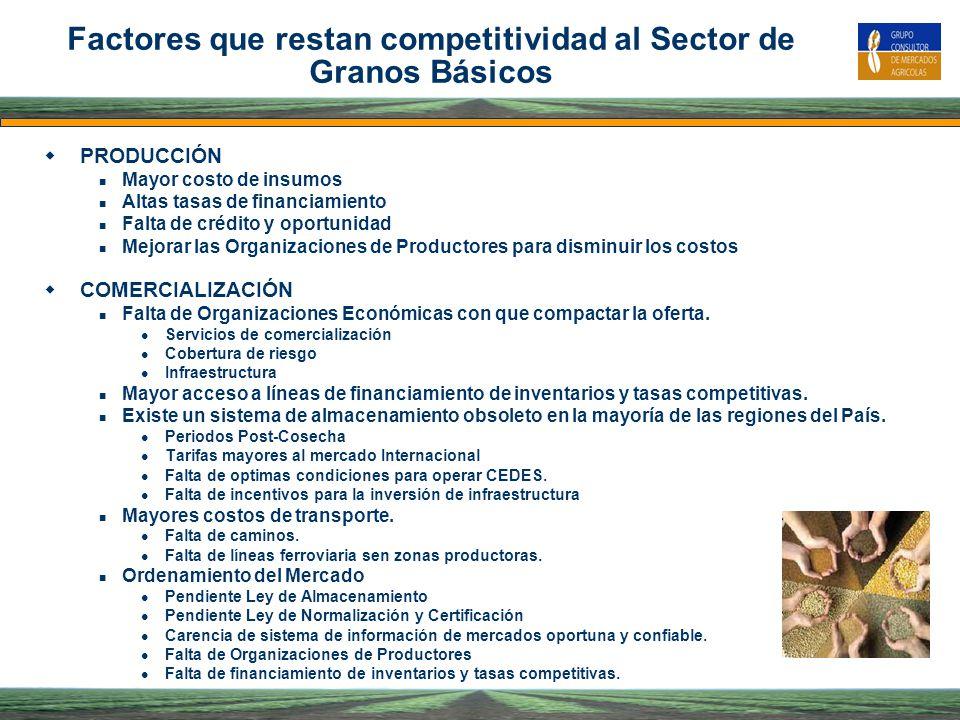 Factores que restan competitividad al Sector de Granos Básicos