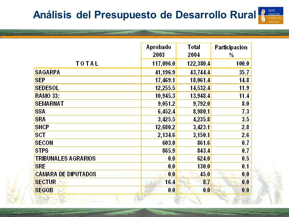 Análisis del Presupuesto de Desarrollo Rural