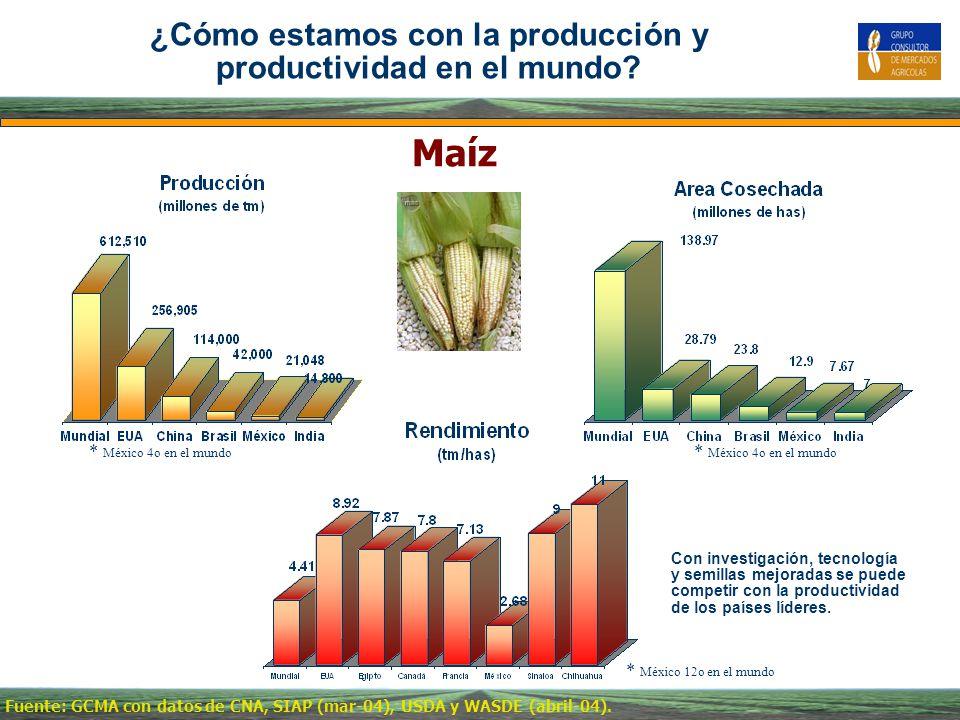 ¿Cómo estamos con la producción y productividad en el mundo