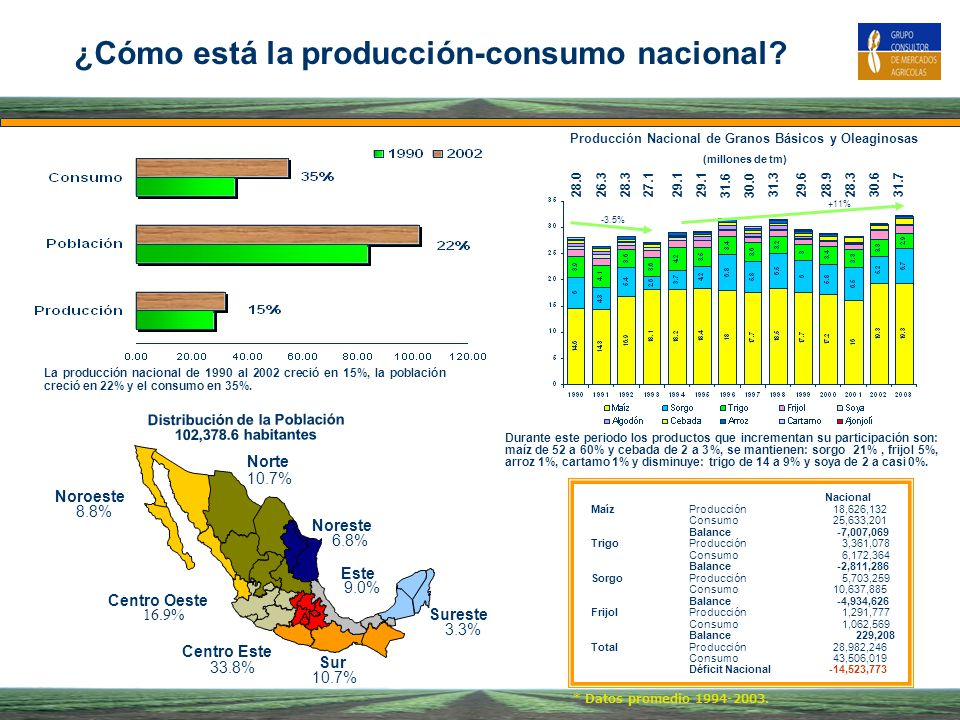 ¿Cómo está la producción-consumo nacional