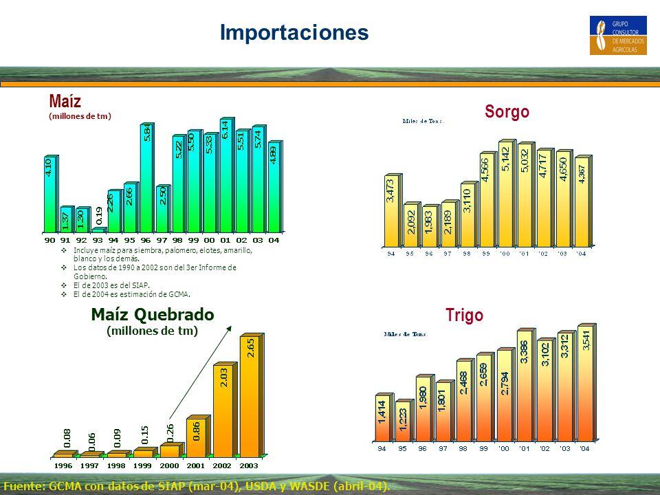 Importaciones Maíz Sorgo Trigo Maíz Quebrado (millones de tm)