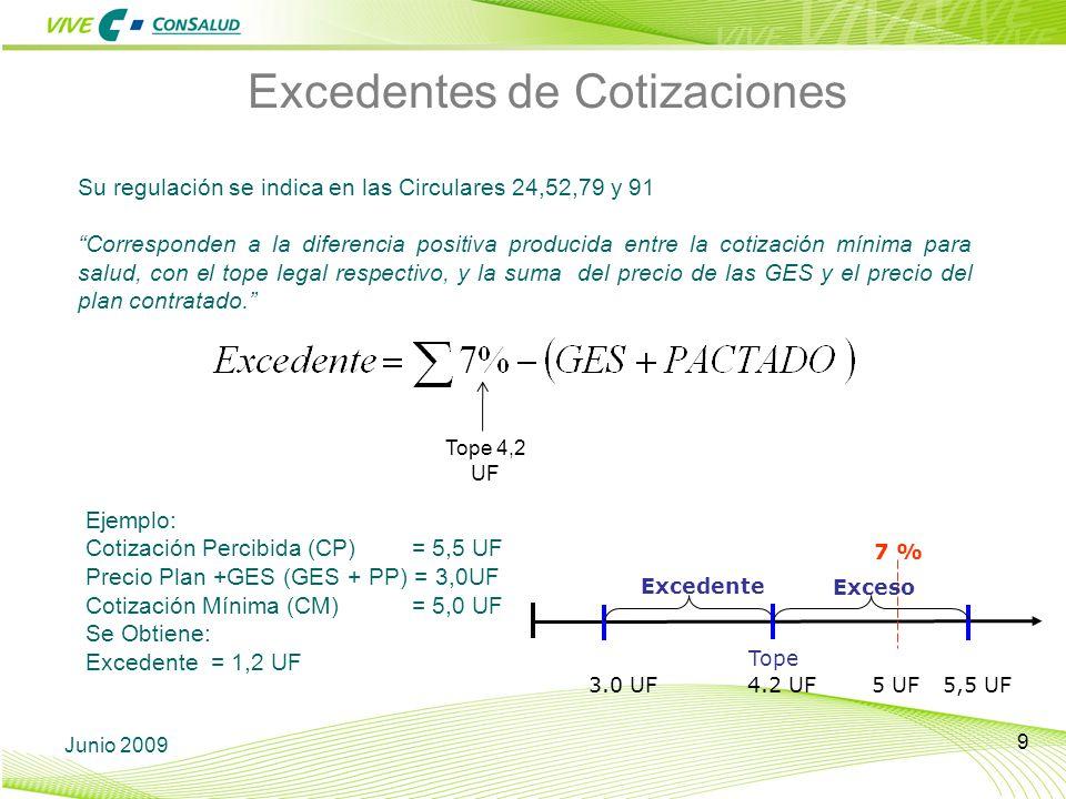 Excedentes de Cotizaciones