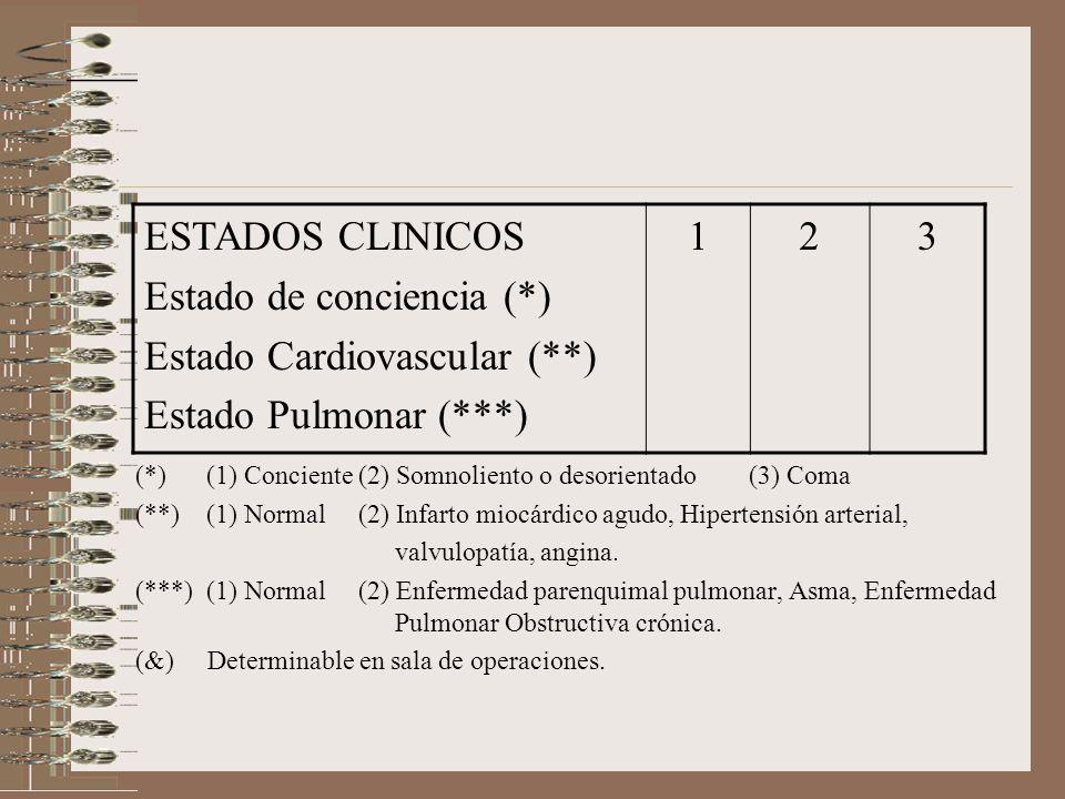 Estado de conciencia (*) Estado Cardiovascular (**)