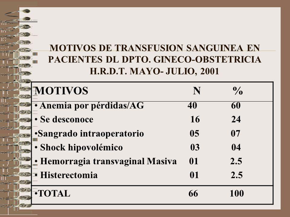 MOTIVOS DE TRANSFUSION SANGUINEA EN PACIENTES DL DPTO