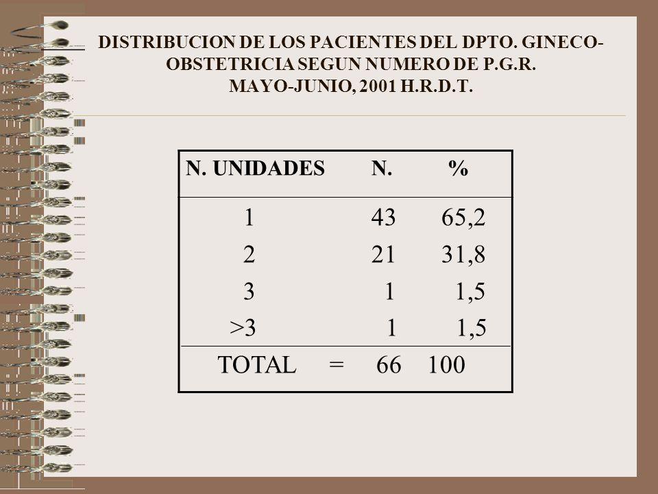 DISTRIBUCION DE LOS PACIENTES DEL DPTO