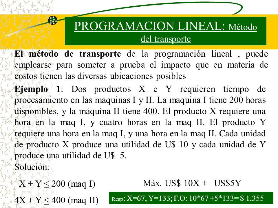 PROGRAMACION LINEAL: Método del transporte