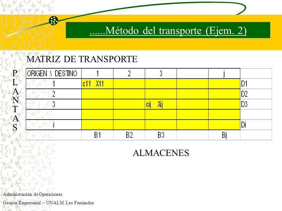 ......Método del transporte (Ejem. 2)