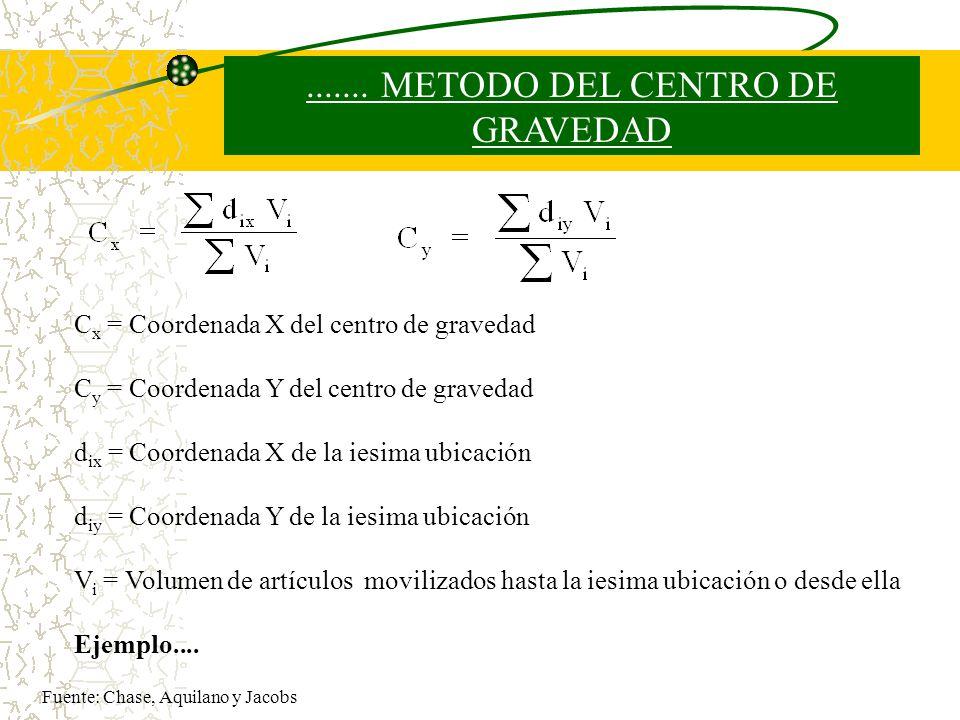 ....... METODO DEL CENTRO DE GRAVEDAD