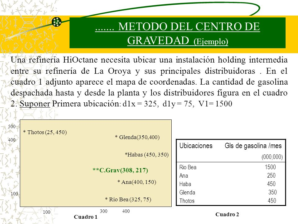 ....... METODO DEL CENTRO DE GRAVEDAD (Ejemplo)