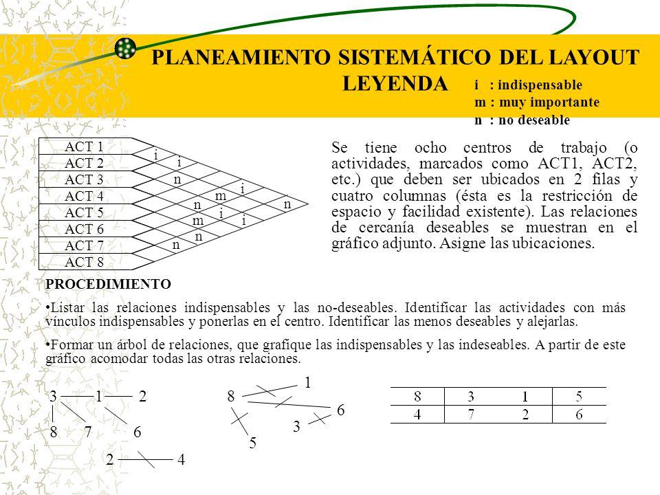 PLANEAMIENTO SISTEMÁTICO DEL LAYOUT