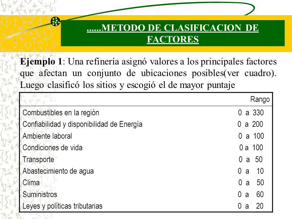 ......METODO DE CLASIFICACION DE FACTORES