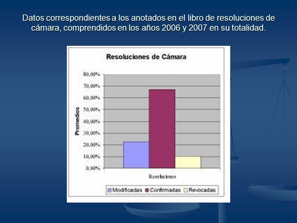 Datos correspondientes a los anotados en el libro de resoluciones de cámara, comprendidos en los años 2006 y 2007 en su totalidad.