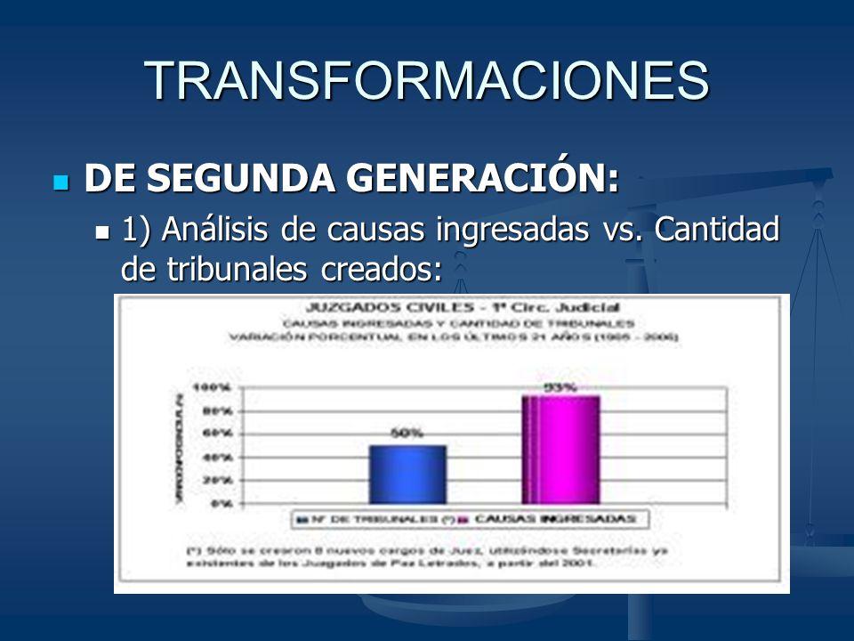 TRANSFORMACIONES DE SEGUNDA GENERACIÓN: