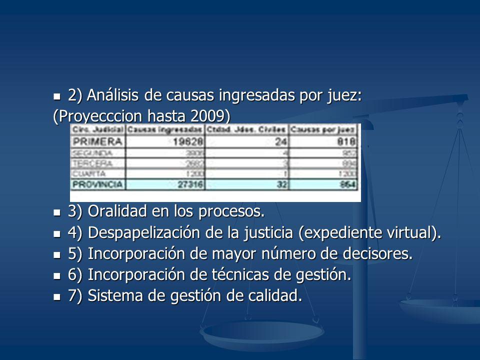 2) Análisis de causas ingresadas por juez: