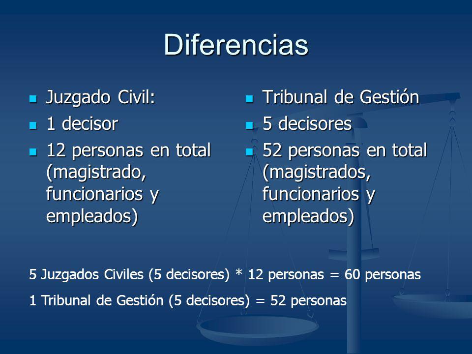 Diferencias Juzgado Civil: 1 decisor