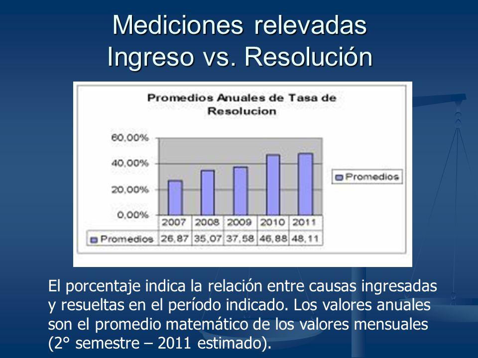 Mediciones relevadas Ingreso vs. Resolución