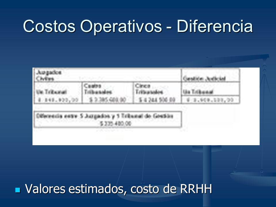 Costos Operativos - Diferencia