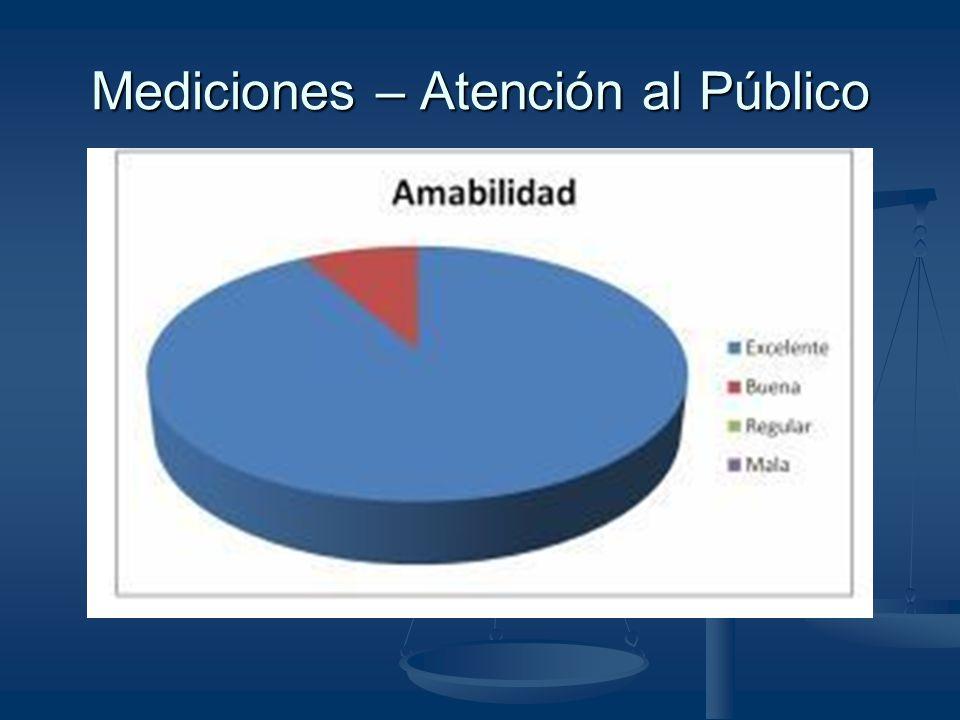 Mediciones – Atención al Público