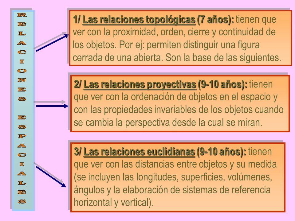 1/ Las relaciones topológicas (7 años): tienen que ver con la proximidad, orden, cierre y continuidad de los objetos. Por ej: permiten distinguir una figura cerrada de una abierta. Son la base de las siguientes.