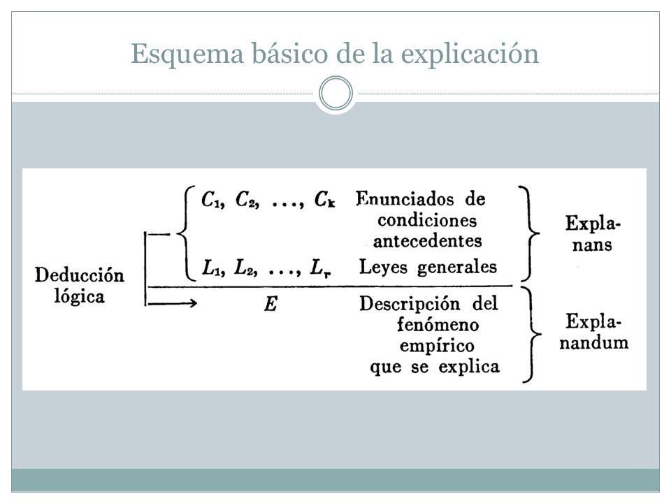 Esquema básico de la explicación