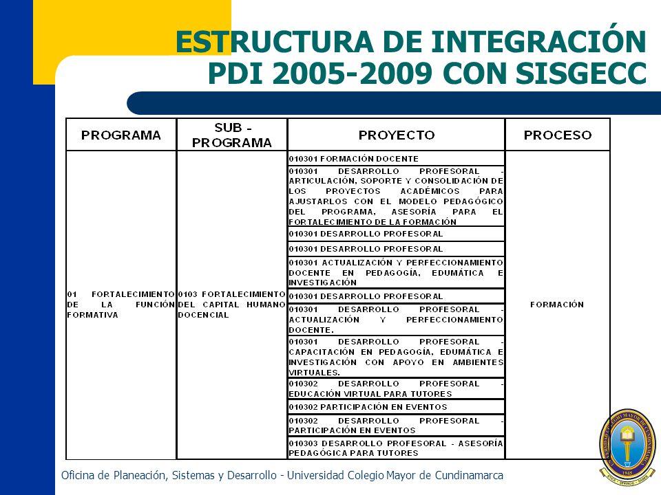 ESTRUCTURA DE INTEGRACIÓN PDI 2005-2009 CON SISGECC