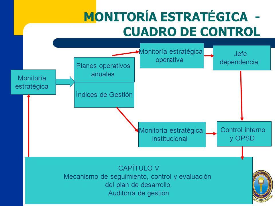 MONITORÍA ESTRATÉGICA - CUADRO DE CONTROL