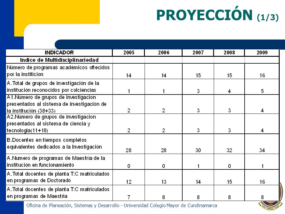 PROYECCIÓN (1/3) Oficina de Planeación, Sistemas y Desarrollo - Universidad Colegio Mayor de Cundinamarca.